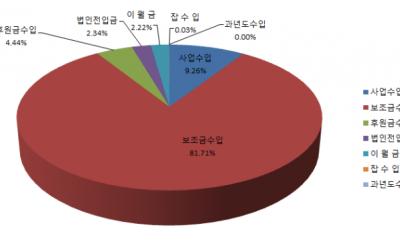 안산시장애인복지관 2018년도 수입예산 항목별 비중 그래프